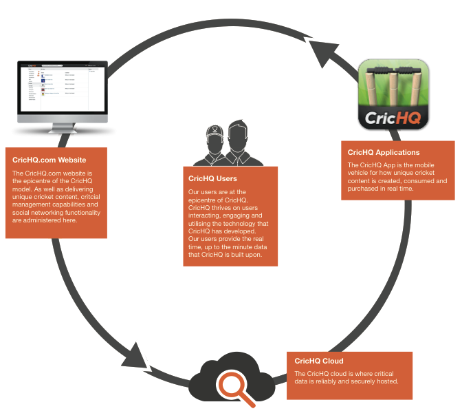 The CricHQ.com website, applications and the cloud revolve around their community of users
