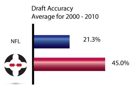 HPI sports NFL draft graph accuracy average, 2000 - 2010.