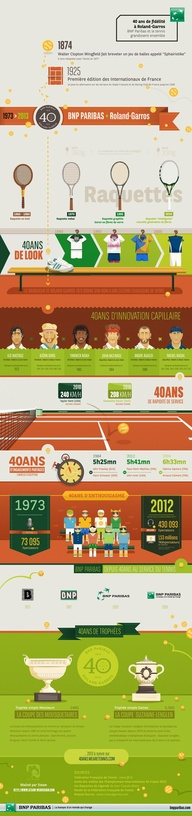 The 40 year sports business relationship between The French Open and BNP Paribas is best demonstrated at their interactive web site that has social media, videos, pictures, and Infographics, plus more