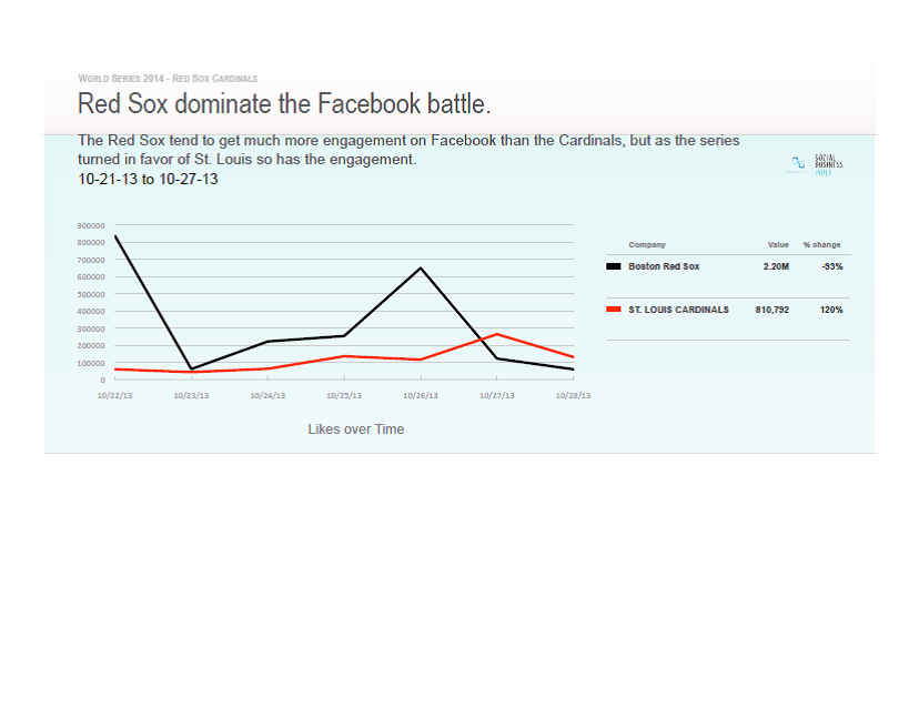 The Red Sox continue to have a broader reach than St. Louis in social media