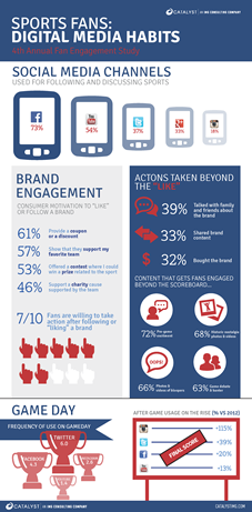 Sports Fans Digital Media Habits Via Catalyst Fan Engagement Study Across Social Channels