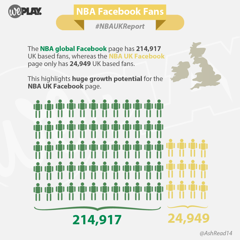 NBA and NBA UK Facebook Fans