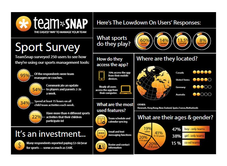 TeamSnap Survey Confirms Youth Sports Participation Are Time And Financial Investments