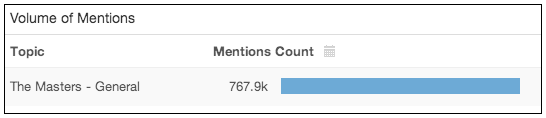 The Masters social mentions count