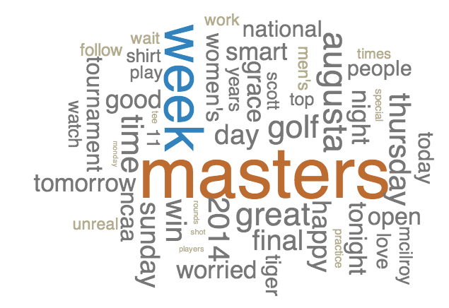 The Masters Social Media Players, Sponsorship Campaigns And Topics Leaderboard - Sports Techie blog