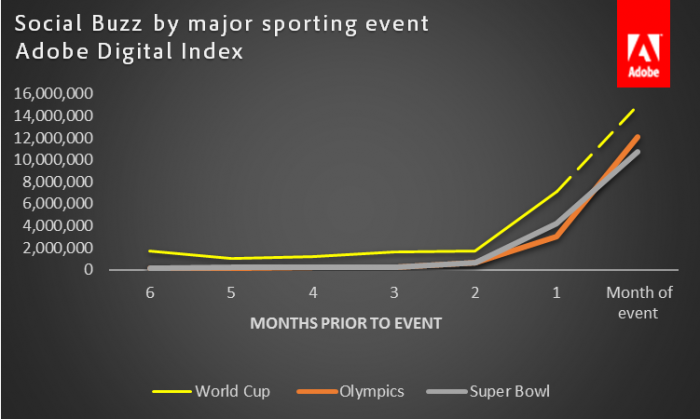 World Cup is the most social sporting event in history