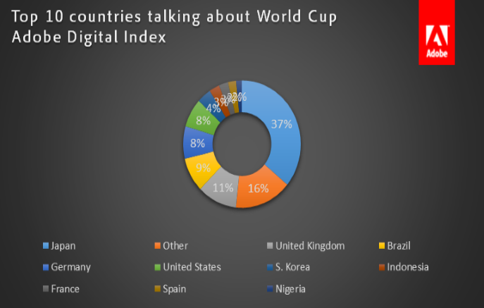 World Cup Social Buzz Data From Adobe - Sports Techie blog