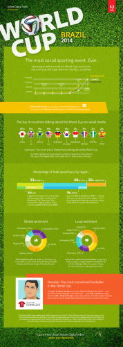 Adobe Digital Index released social media data and insights around pre-World Cup buzz and sentiment across Facebook, Tumblr, Twitter, Disqus, among others
