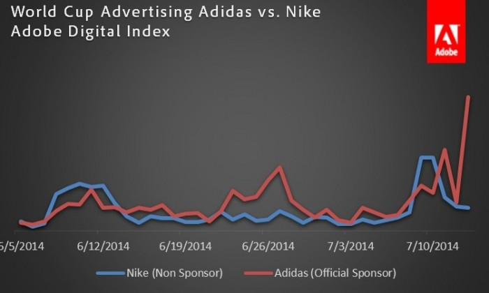 CMO explained that World Cup sponsor Adidas averaged 71% more daily championship-related social buzz social buzz than rival Nike, who was not an official tournament sponsor.