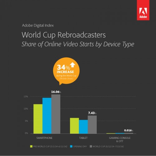 ADI's proprietary analysis of more than 2.7 billion World Cup rebroadcaster online video starts captured by Adobe analytics revealed during peak days, nearly one in four online video starts occurred on mobile (16%) and tablet devices (7%), an increase from the 18% combined for both smartphones and tablets pre-World cup.