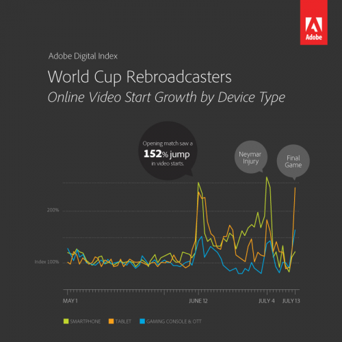 FIFA World Cup Brazil Online Video and Social Data Via Adobe - Sports Techie blog