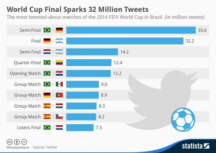 Social media played a major factor in the World Cup being the largest talked-about event in history.