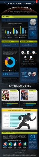 NFL Ranks Number One In New Adobe Index Report Social Buzz Data - Sports Techie blog