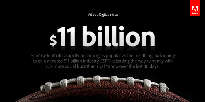 The NFL has fantasy football fever the tune of $11 billion.