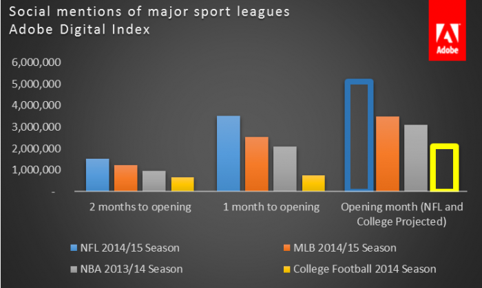 Total social buzz for the NFL is 50% higher than the MLB (before the season even started).