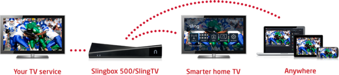 Watch Anywhere: No matter where you are in the world, or your backyard - watch and control all of your TV on your mobile devices, live or recorded, over the Internet.