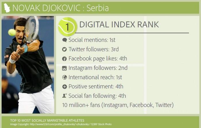 ADI: Novak Djokovic and Serena Williams Most Socially Marketable Tennis Players.