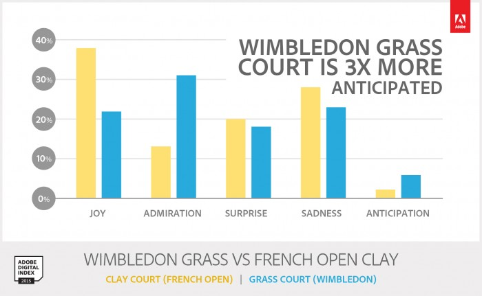 Adobe Digital Index Wimbledon Social Buzz.