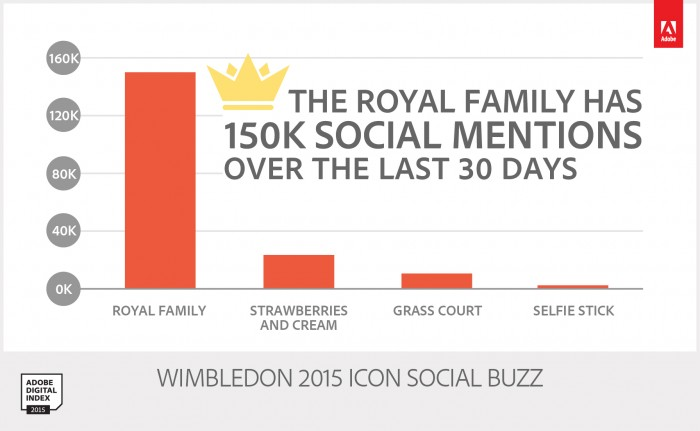 Most Socially Marketable Before Wimbledon.