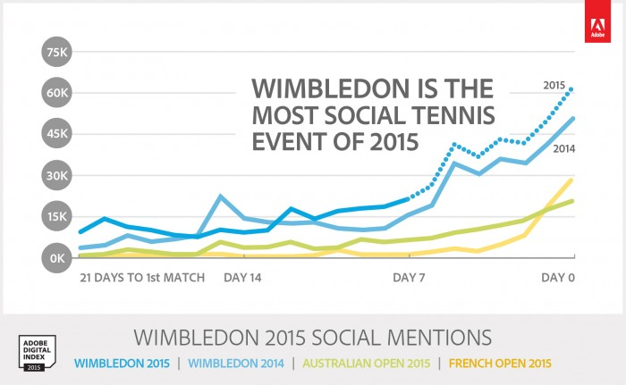 Novak Djokovic and Serena Williams are the most socially marketable tennis players.