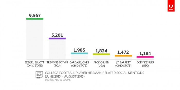 Heisman Trophy Social Chatter.