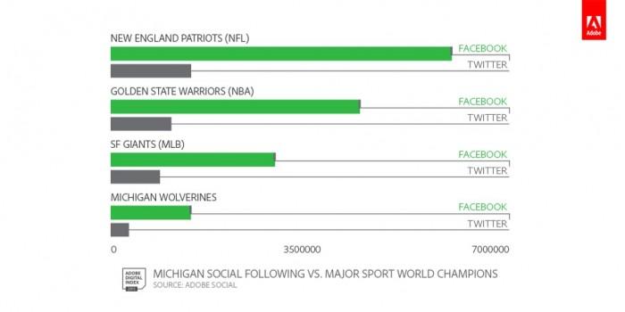 Adobe Social College Football ADI Data.