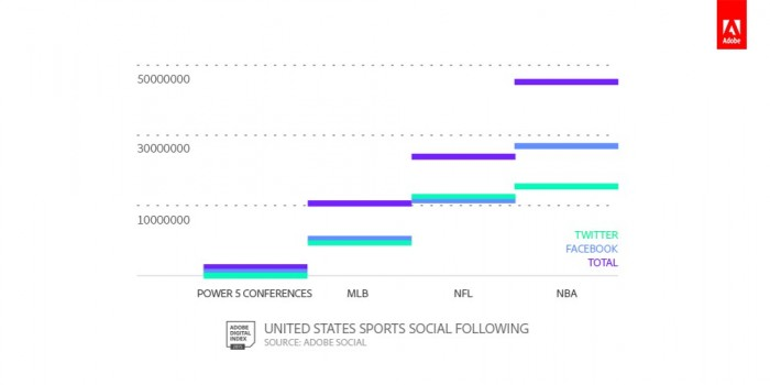 Social following in college football does lag behind the NBA and NFL but are closing in on MLB.