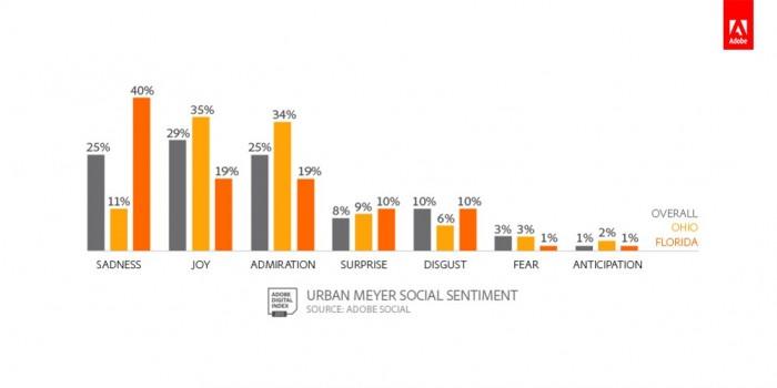 Nick Saban, Jim Harbaugh and Urban Myers Social Buzz.
