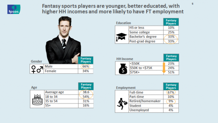 Fantasy sports players are younger, better educated, with higher HH incomes and more likely to have FT employment.