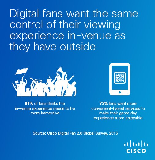 Topic: How Digital is Transforming the Game-Day Experience #CiscoChat