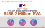 MLB Social Media Data Breakdown By MVPindex And 120 Sports